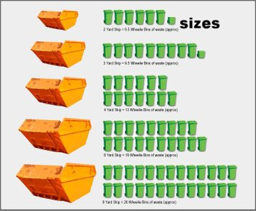 different skip hire sizes